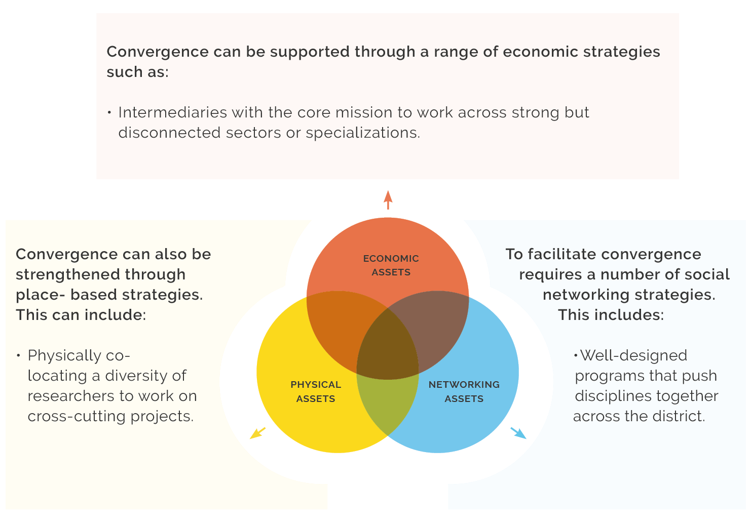 Facilitating convergence: how assets transform into strategies